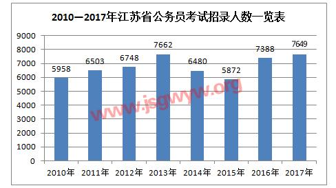 2010-2017年江苏公务员考试招考人数走势