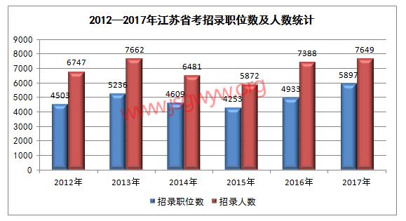 2012-2017年江苏公务员考试招考情况