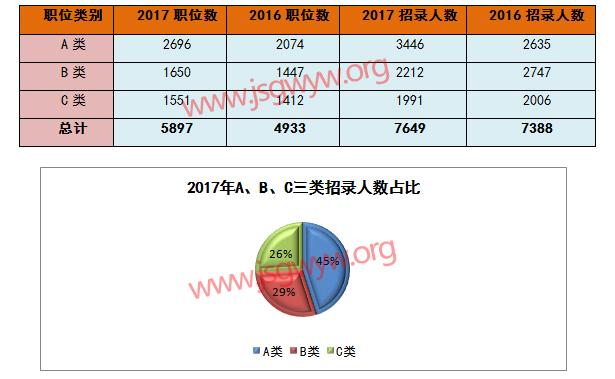 江苏公务员考试abc类职位招录数