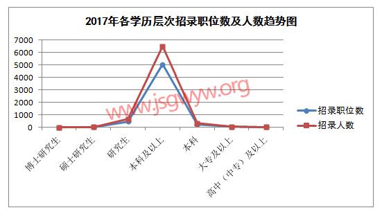 2017年江苏公务员考试学历要求