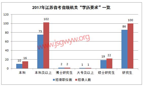 2017江苏公务员考试省级机关学历要求