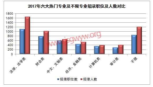 2017江苏公务员考试六大热门专业及专业不限职位情况