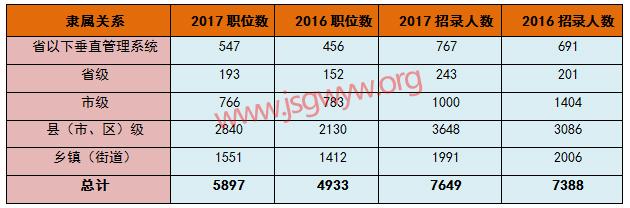 2017年江苏公务员考试体现基层导向