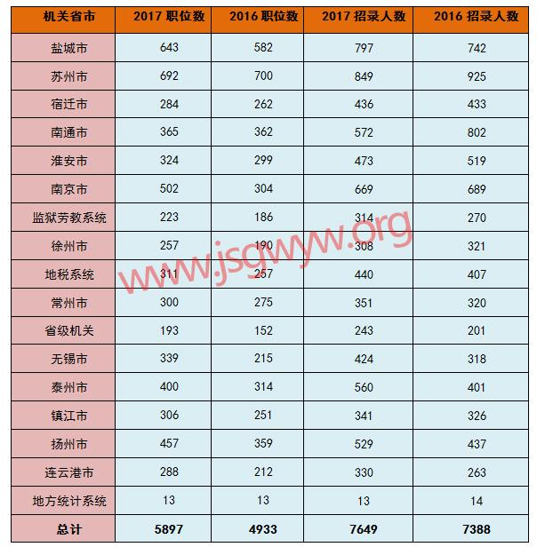 2016-2017年江苏公务员考试各市招考人数对比图