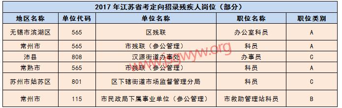 2017年江苏公务员考试残疾人招录情况
