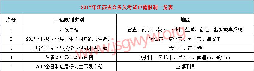 2017年江苏各市公务员考试户籍(生源地)要求说明