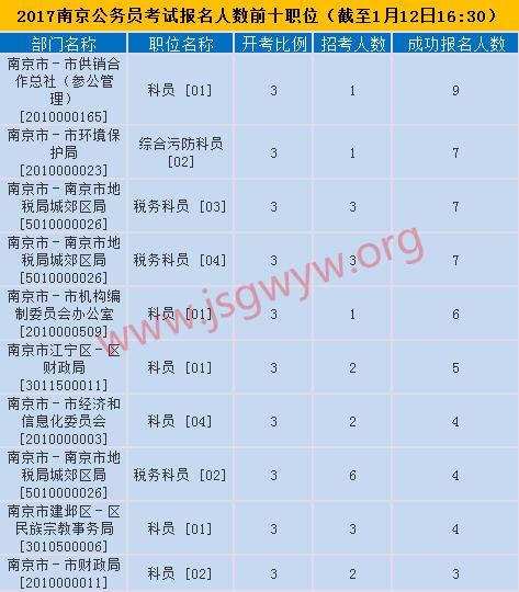 2017年南京市公务员考试报名前十职位