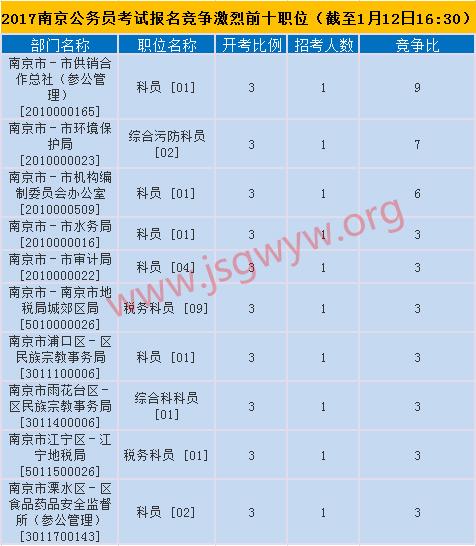 2017年南京市公务员考试报名竞争前十职位