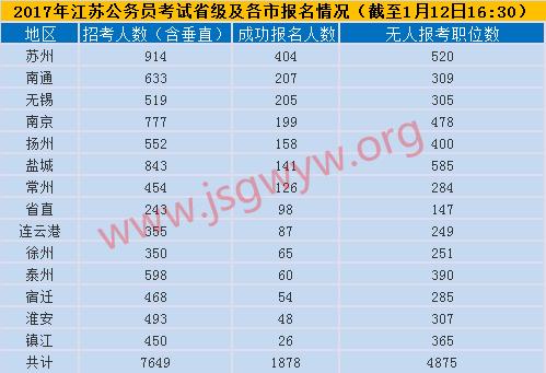 2017年江苏公务员考试报名首日省级及各市报名情况(截至1月12日16:30)