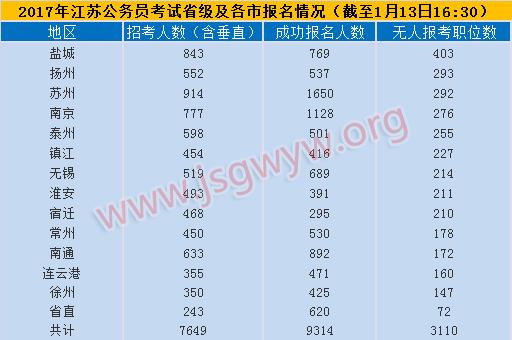 2017年江苏省考报名第二天各地无人报考情况(截至13日16:30)