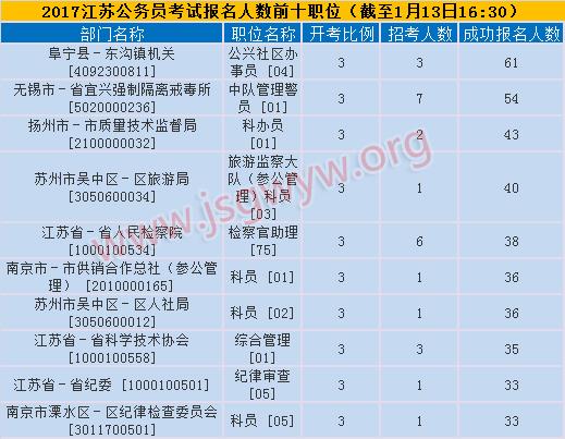 2017江苏省考报名第二日人数前十