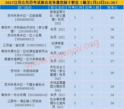 2017江苏省考报名第二日竞争前十