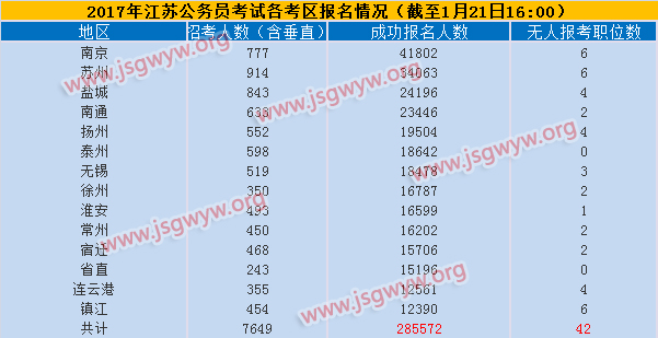 2017年江苏公务员考试各地最终报名人数