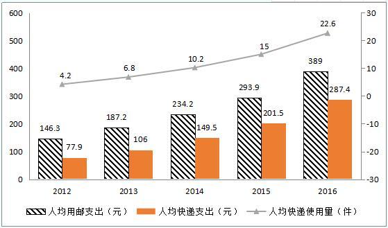2012-2016年人均用邮支出、快递支出和快递使用量情况
