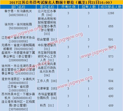 2017年江苏公务员考试报名人数最多前十职位