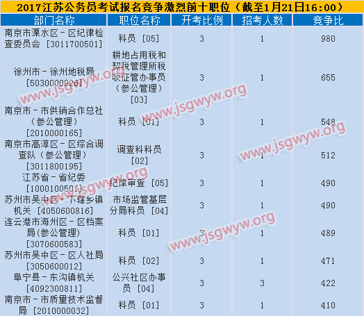 2017年江苏公务员考试竞争激烈前十职位