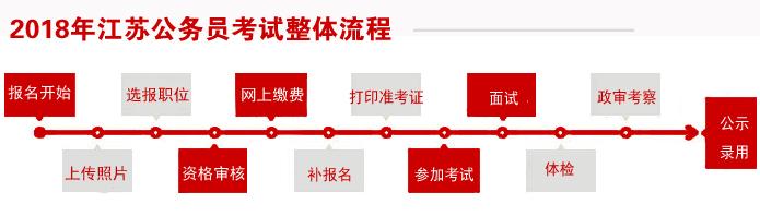 2018年江苏公务员考试招考流程