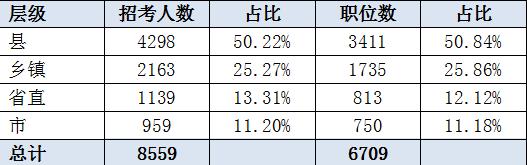 江苏公务员考试职位