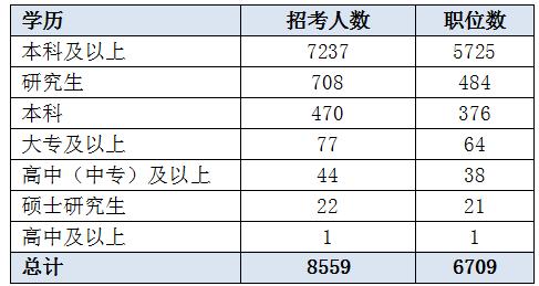 江苏公务员考试学历