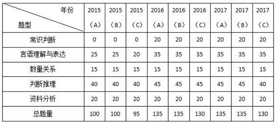 2015-2017年江苏公务员考试行测真题考情简析