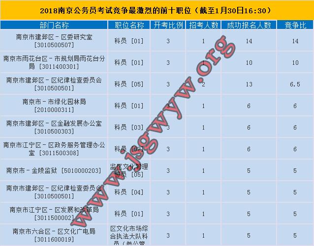 2018年南京市公务员考试竞争最激烈前十职位