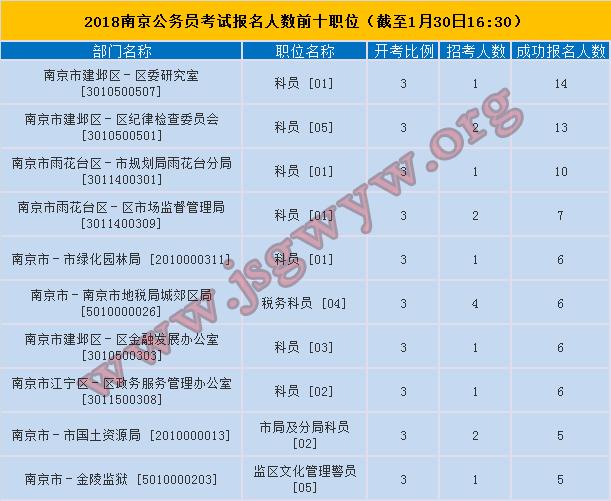 2018年南京市公务员考试报名人数最多前十职位