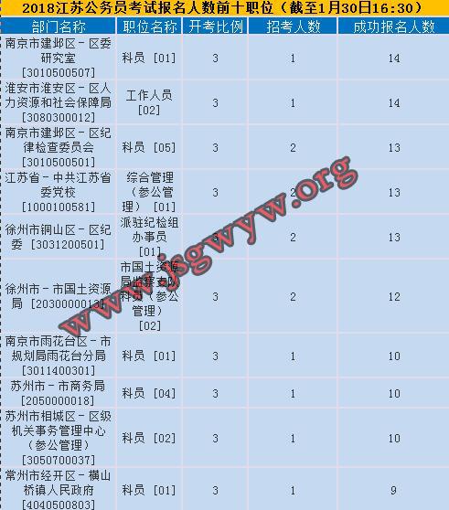 2018年江苏公务员考试报名人数最多的前十职位