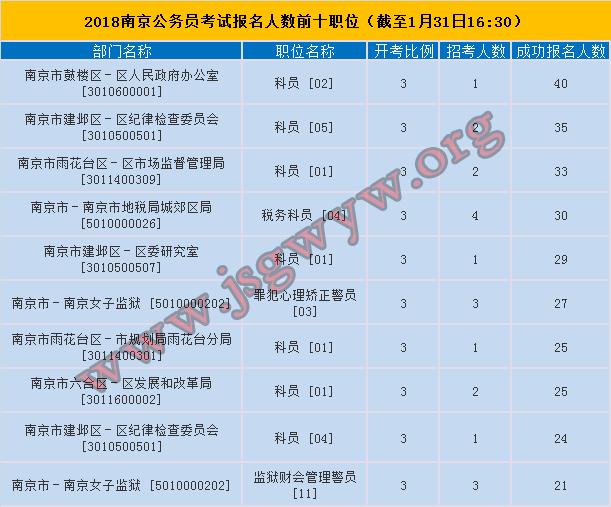 2018年南京公务员考试报名人数最多的前十职位