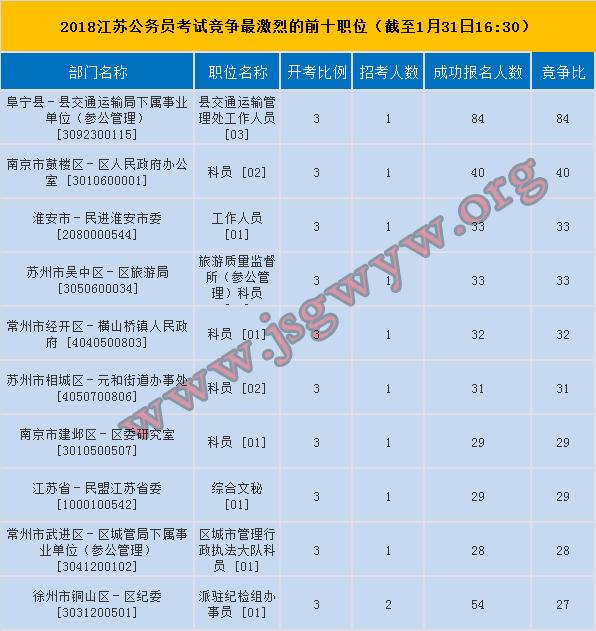 2018江苏公务员考试竞争前十职位