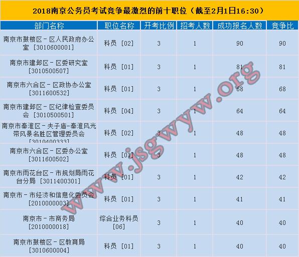 2018年南京市公务员考试竞争最激烈的前十职位