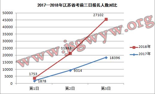 2017-2018江苏公务员考试前三日报名人数对比