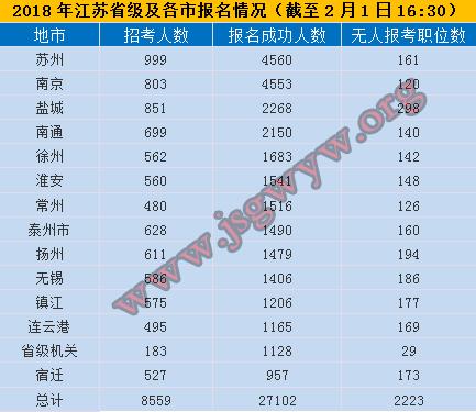 2018江苏公务员考试省级及各市报名情况