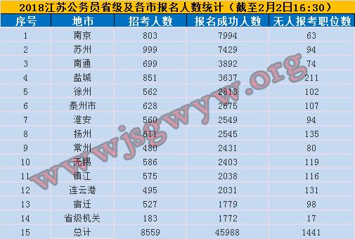 2018江苏公务员考试报名第四天各地报名情况