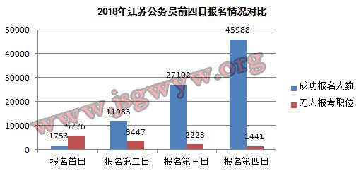 2018年江苏公务员考试前四日成功报名情况