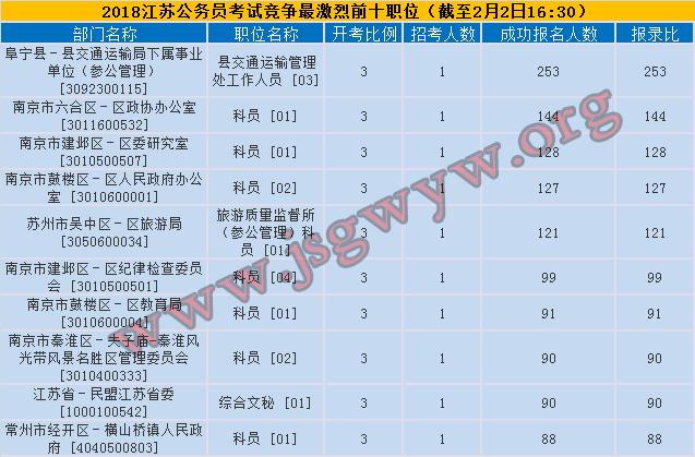 2018年江苏公务员考试竞争最激烈前十职位
