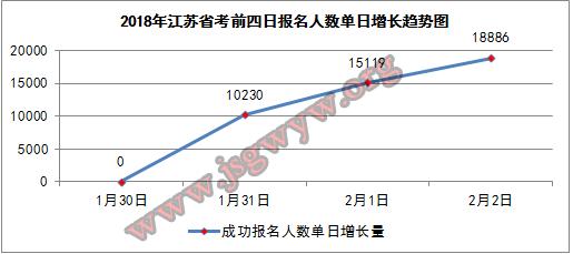 2018年江苏省考报名前四日单日人数增长图