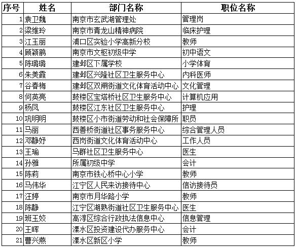 2017年驻宁部队军人事业编制随军家属定向招聘公示