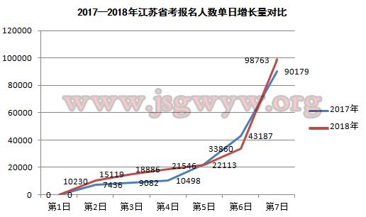 2017-2018江苏省考报名人数单日增长对比