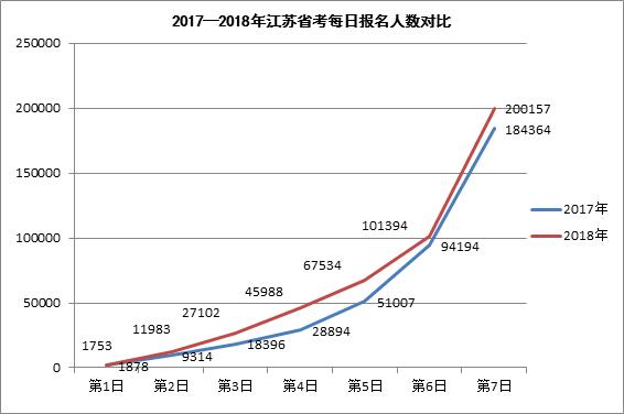 2017-2018年江苏省考每日报名人数对比