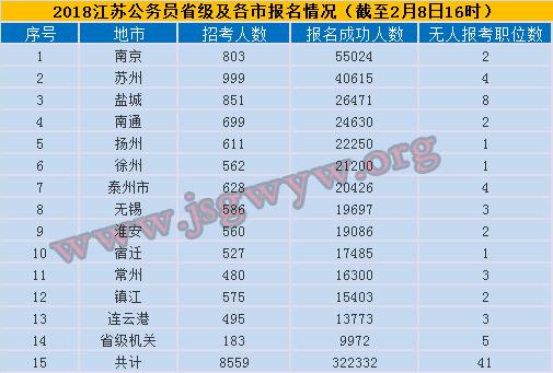 2018江苏公务员考试报名各市报名情况