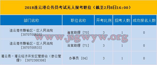 2018连云港市公务员考试无人报考职位