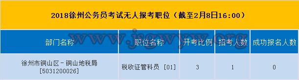 2018徐州公务员考试无人报考职位