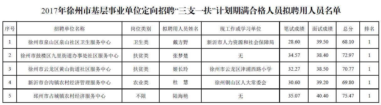 """2017年徐州市基层事业单位定向招聘""""三支一扶""""计划期满合格人员拟聘用人员名单"""