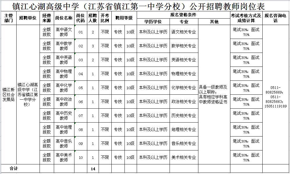 镇江心湖高级中学(江苏省镇江第一中学分校)公开招聘教师岗位表