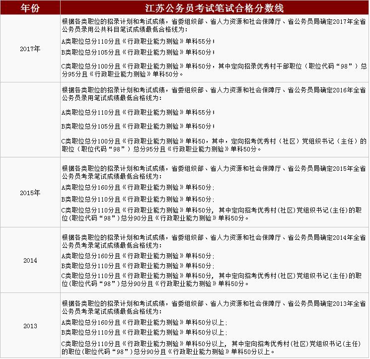 历年江苏公务员考试笔试合格分数线