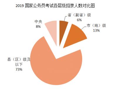 2019年国考职位表解读:招录人数创十年新低