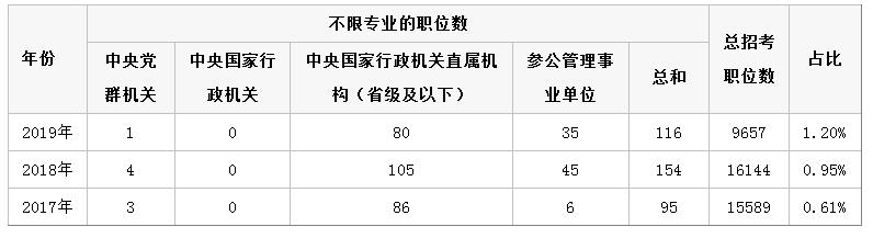 2019国家公务员考试不限专业职位仅占1.2%