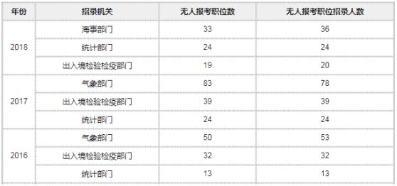 2016-2018年度国考无人报考人数最多三大系统对比表
