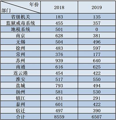2019年江苏公务员考试