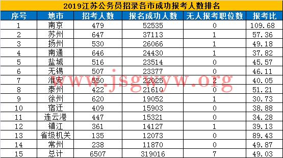 2019年徐州公务员考试报名人数统计(截至缴费结束)